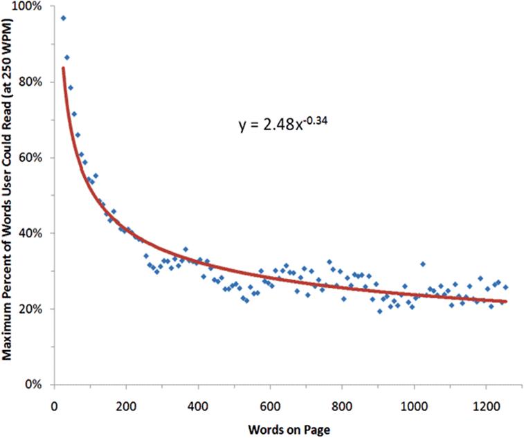 graf závistlosti počtu slov na stránku s jejich maximální čtenností
