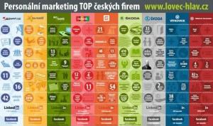 Infografika personální marketing